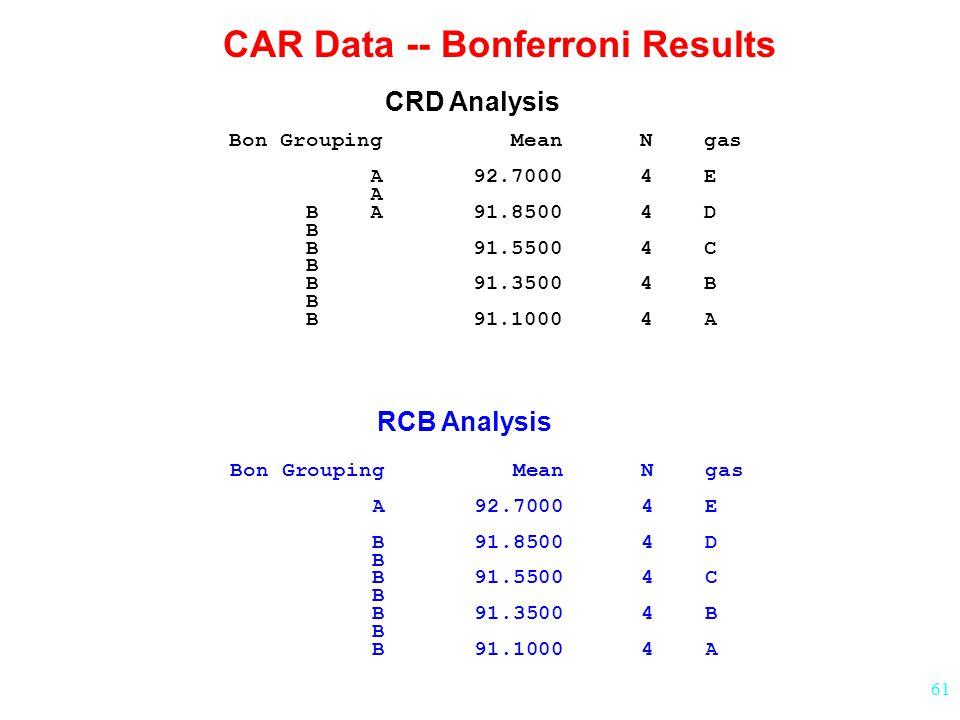 61 Bon Grouping Mean N gas A 92.7000 4 E A B A 91.8500 4 D B B 91.5500 4 C B B 91.3500 4 B B B 91.1000 4 A CAR Data -- Bonferroni Results CRD Analysis RCB Analysis Bon Grouping Mean N gas A 92.7000 4 E B 91.8500 4 D B B 91.5500 4 C B B 91.3500 4 B B B 91.1000 4 A