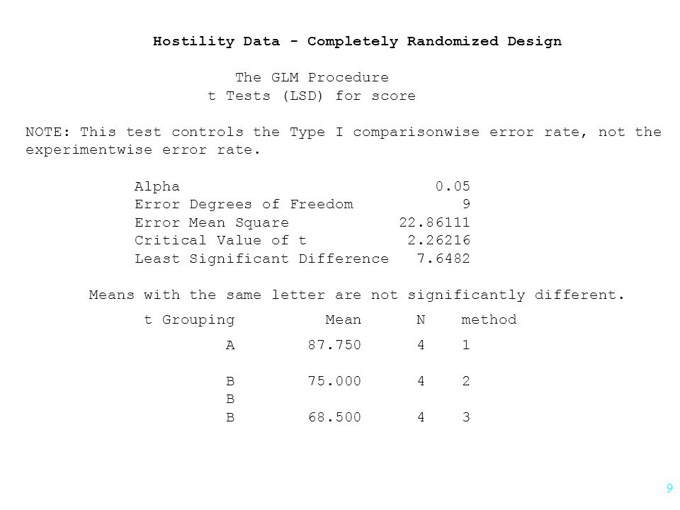 9 Hostility Data - Completely Randomized Design The GLM Procedure t Tests (LSD) for score NOTE: This test controls the Type I comparisonwise error rate, not the experimentwise error rate.