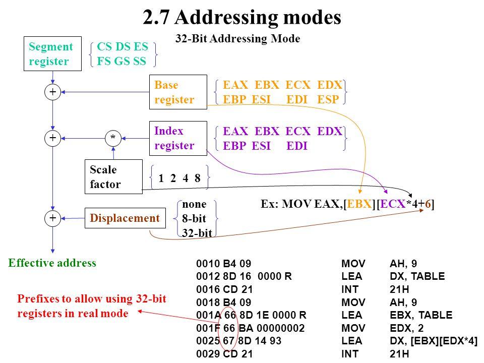 2.7 Addressing modes 32-Bit Addressing Mode Base register EAX EBX ECX EDX EBP ESI EDI ESP + Segment register CS DS ES FS GS SS Scale factor 1 2 4 8 Displacement none 8-bit 32-bit + Index register EAX EBX ECX EDX EBP ESI EDI * + Effective address Ex: MOV EAX,[EBX][ECX*4+6] 0010 B4 09MOVAH, 9 0012 8D 16 0000 RLEADX, TABLE 0016 CD 21INT21H 0018 B4 09MOVAH, 9 001A 66 8D 1E 0000 RLEAEBX, TABLE 001F 66 BA 00000002MOVEDX, 2 0025 67 8D 14 93LEADX, [EBX][EDX*4] 0029 CD 21INT21H Prefixes to allow using 32-bit registers in real mode