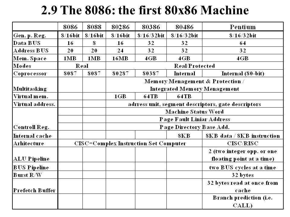 2.9 The 8086: the first 80x86 Machine