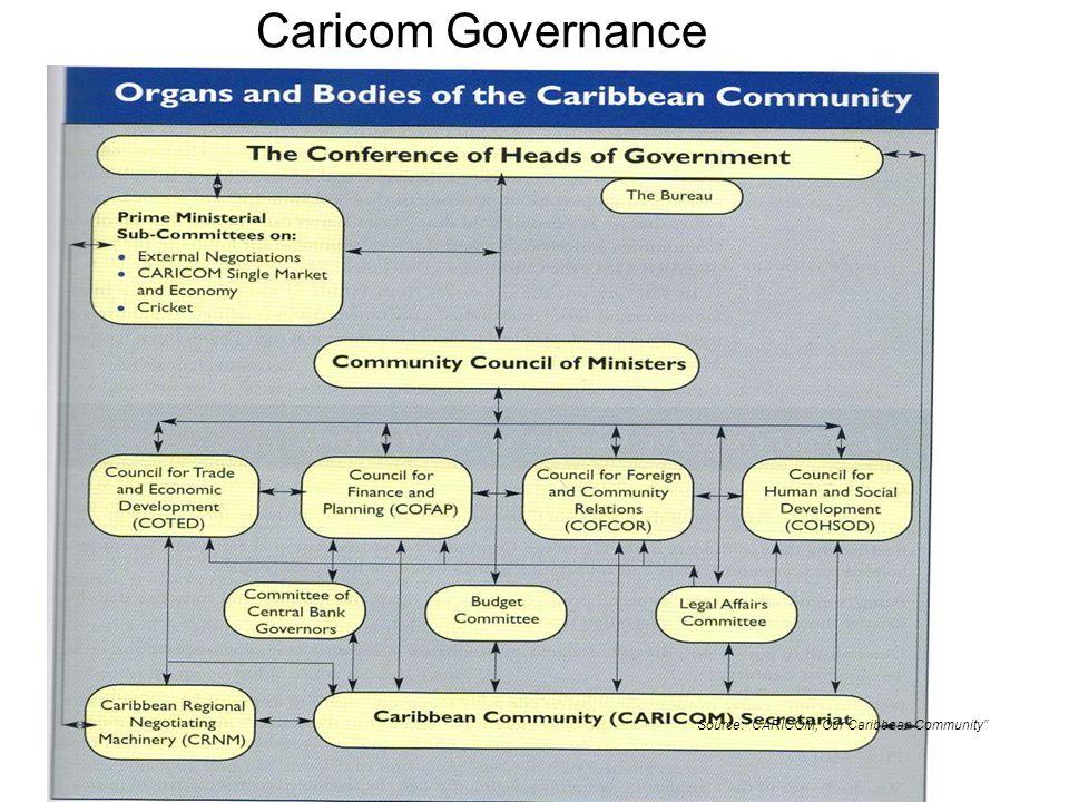 Caricom Governance Source: CARICOM, Our Caribbean Community