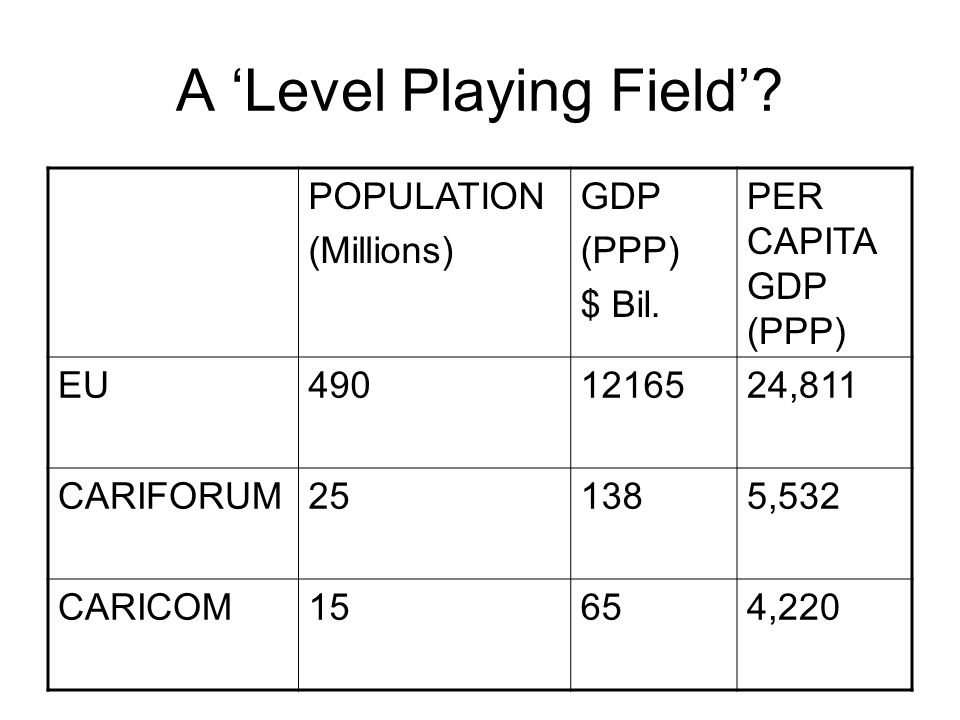 A 'Level Playing Field'. POPULATION (Millions) GDP (PPP) $ Bil.
