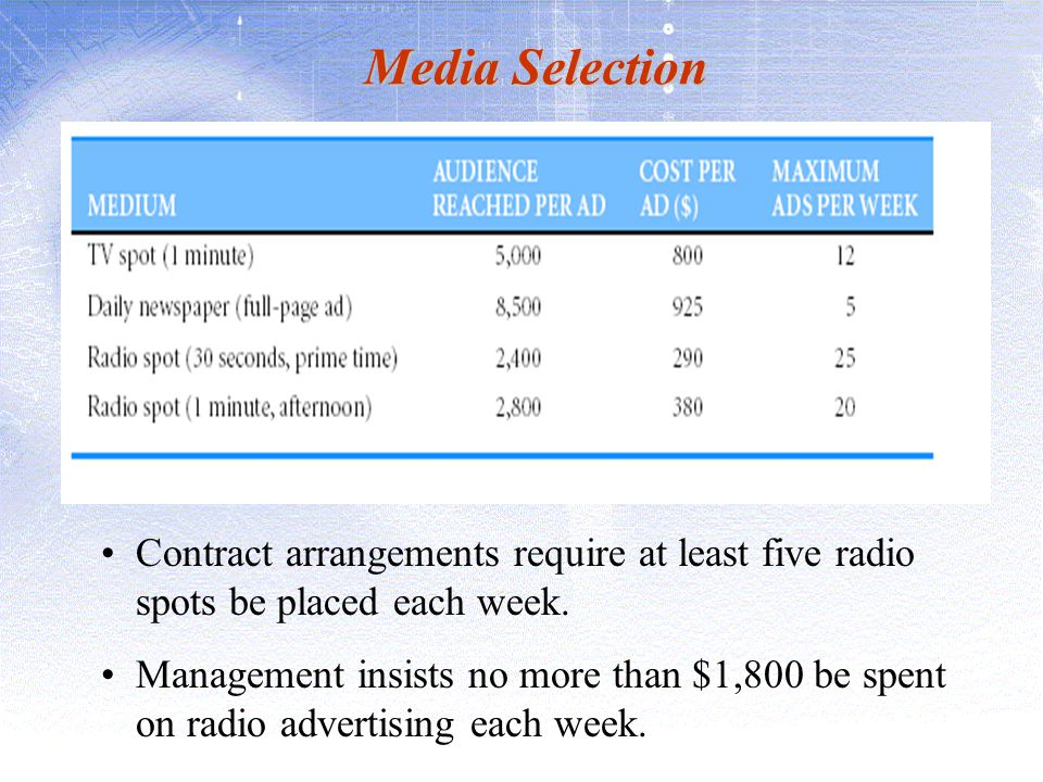 Media Selection Contract arrangements require at least five radio spots be placed each week. Management insists no more than $1,800 be spent on radio
