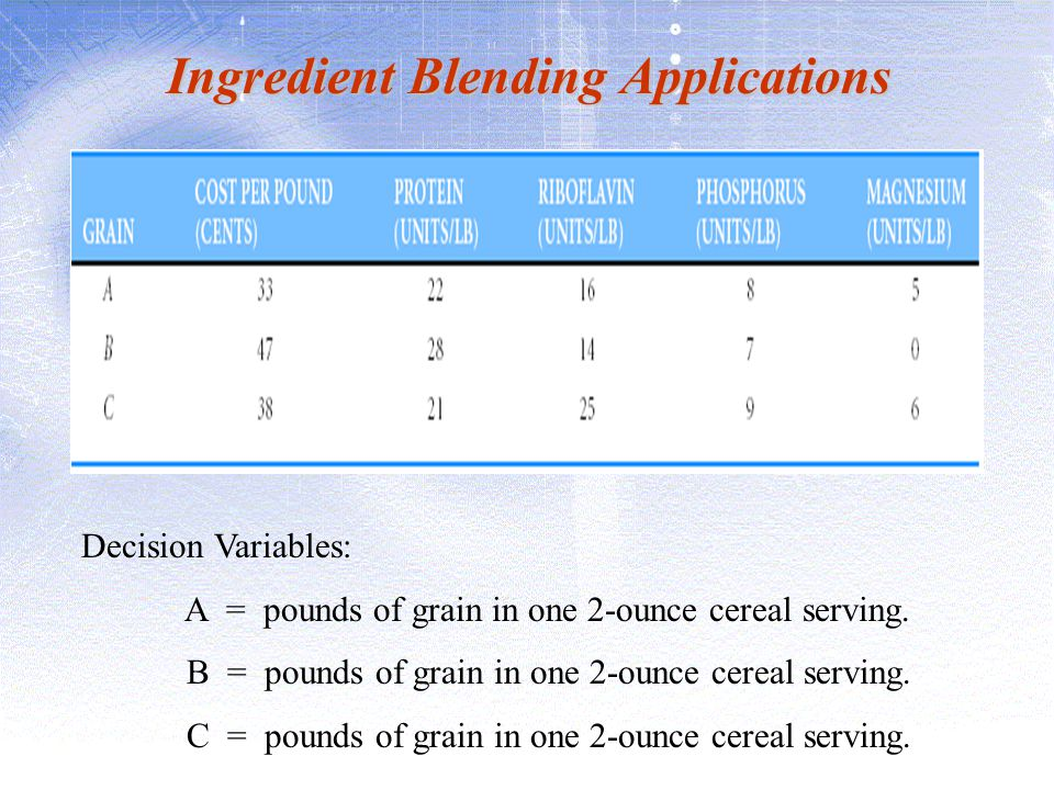 Ingredient Blending Applications Decision Variables: A = pounds of grain in one 2-ounce cereal serving. B = pounds of grain in one 2-ounce cereal serv