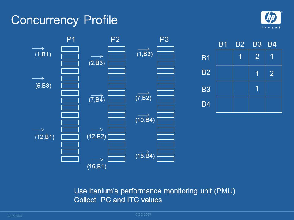 Concurrency Profile Use Itanium's performance monitoring unit (PMU) Collect PC and ITC values P1P2P3 (1,B1) (5,B3) (12,B1) (12,B2) (7,B4) (2,B3) (1,B3) (7,B2) (15,B4) B1B2B3B4 B1 B2 B3 B4 121 1 12 (16,B1) (10,B4) 3/13/2007 CGO 2007