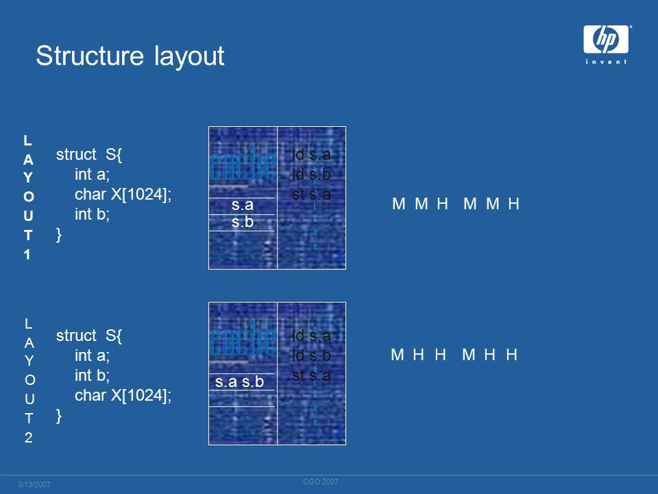 cache struct S{ int a; char X[1024]; int b; } struct S{ int a; int b; char X[1024]; } Structure layout ld s.a ld s.b st s.a ld s.a ld s.b st s.a s.a s.b s.a s.b MMHMMH MHHMHH 3/13/2007 CGO 2007