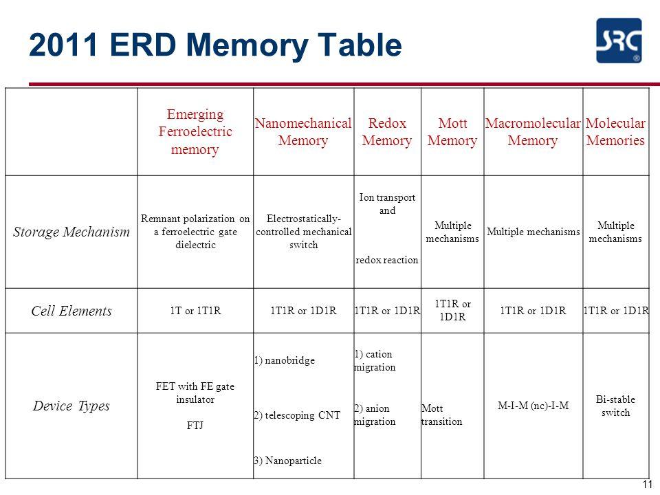 2011 ERD Memory Table 11 Emerging Ferroelectric memory Nanomechanical Memory Redox Memory Mott Memory Macromolecular Memory Molecular Memories Storage