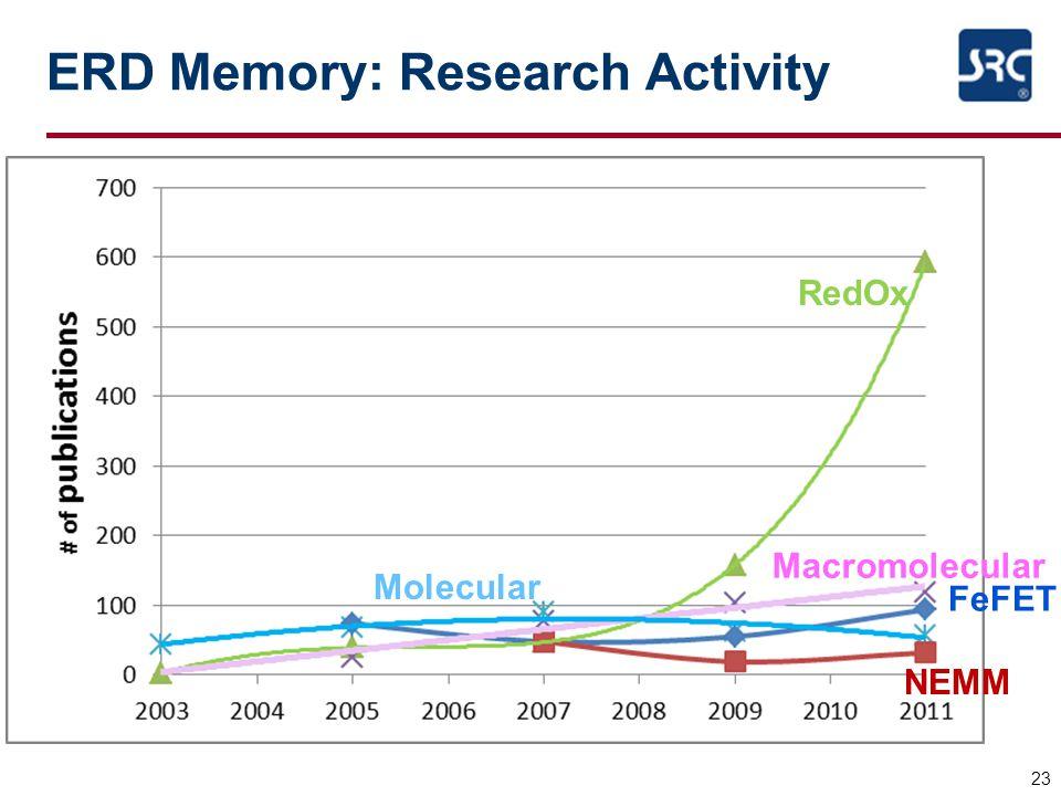 ERD Memory: Research Activity 23 RedOx Molecular NEMM Macromolecular FeFET