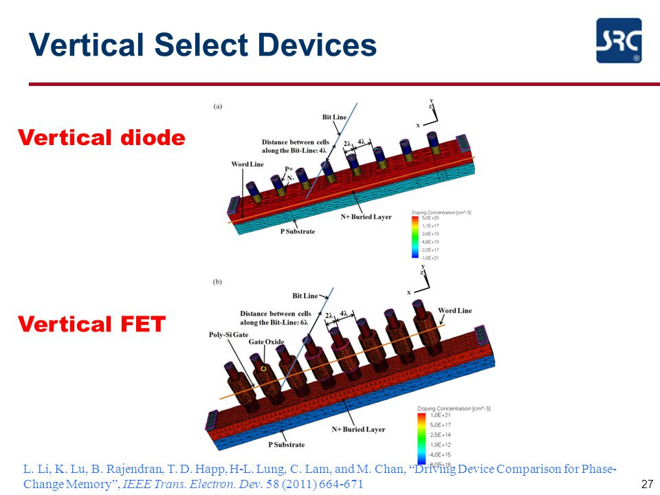 """Vertical Select Devices 27 Vertical diode Vertical FET L. Li, K. Lu, B. Rajendran, T. D. Happ, H-L. Lung, C. Lam, and M. Chan, """"Driving Device Compari"""