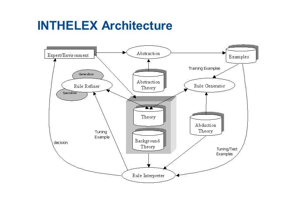 INTHELEX Architecture