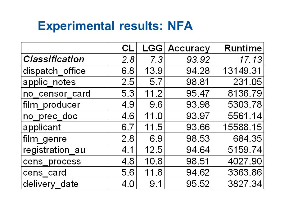 Experimental results: NFA