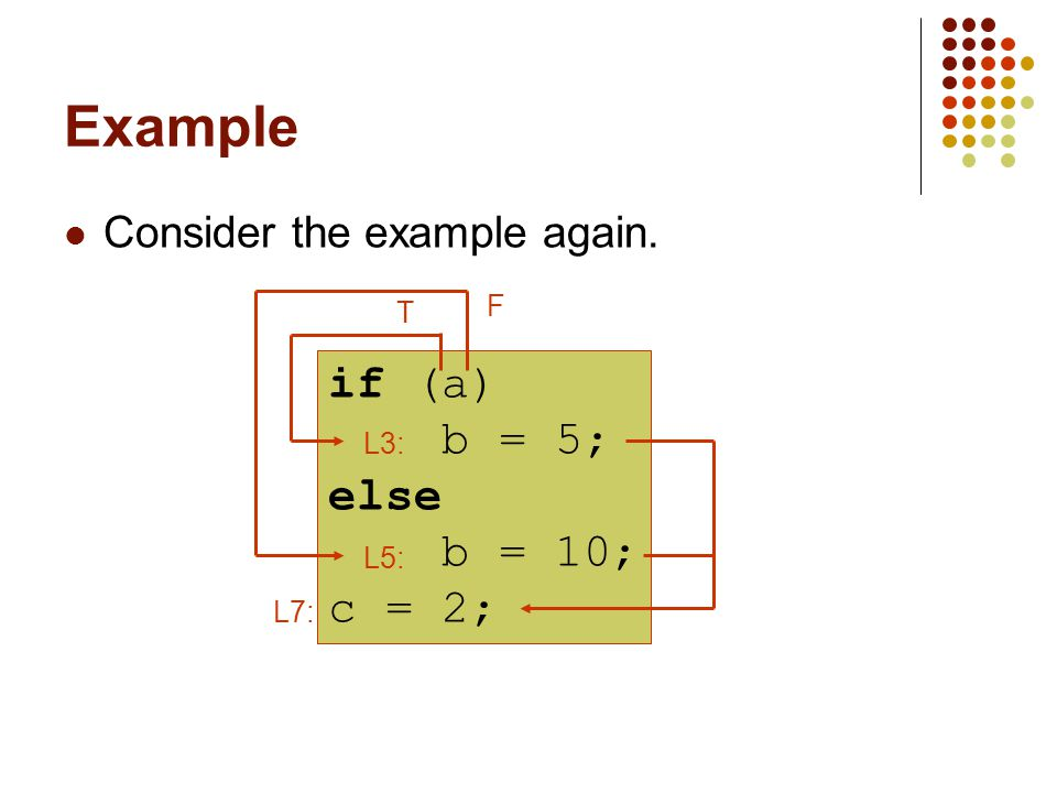 Example Consider the example again. if (a) b = 5; else b = 10; c = 2; L5: L3: L7: T F
