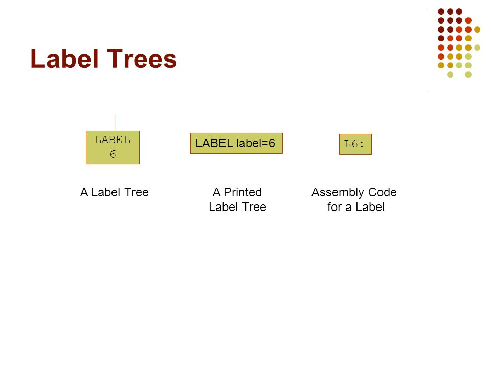 Label Trees LABEL 6 A Label Tree LABEL label=6 A Printed Label Tree L6: Assembly Code for a Label