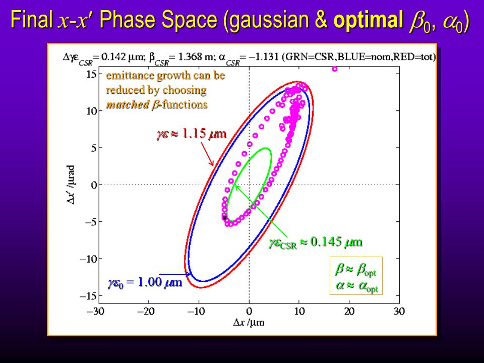 Final x-x Phase Space (gaussian & optimal  0,  0 )   1.15  m  0 = 1.00  m  CSR   m    opt    opt emittance growth can be reduced by choosing matched  -functions