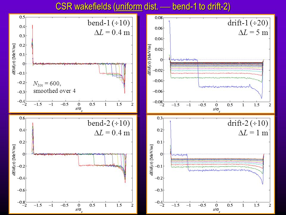 bend-1 (  10)  L = 0.4 m drift-1 (  20)  L = 5 m bend-2 (  10)  L = 0.4 m drift-2 (  10)  L = 1 m CSR wakefields (uniform dist.