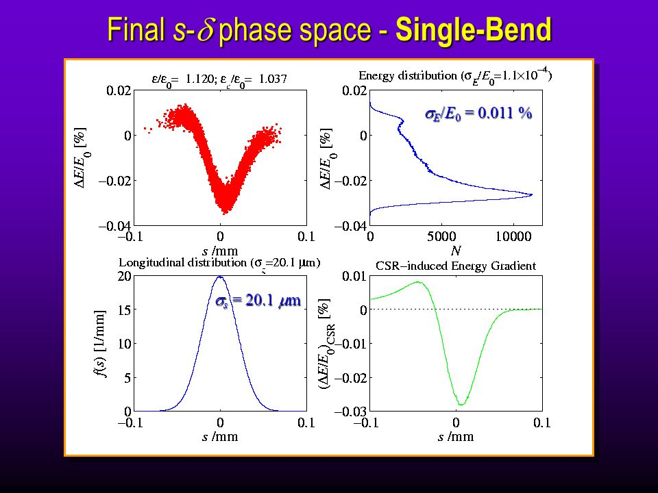 Final s -  phase space - Single-Bend  s = 20.1  m  E /E 0 = %
