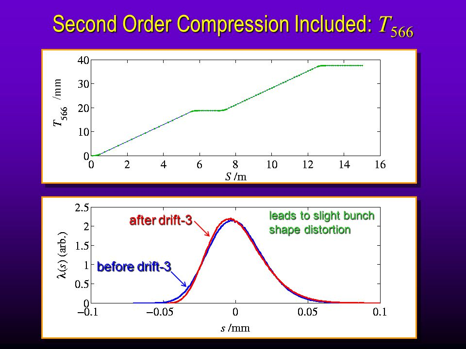 Second Order Compression Included: T 566 T 566   3R 56 /2 after drift-3 before drift-3 leads to slight bunch shape distortion /mm