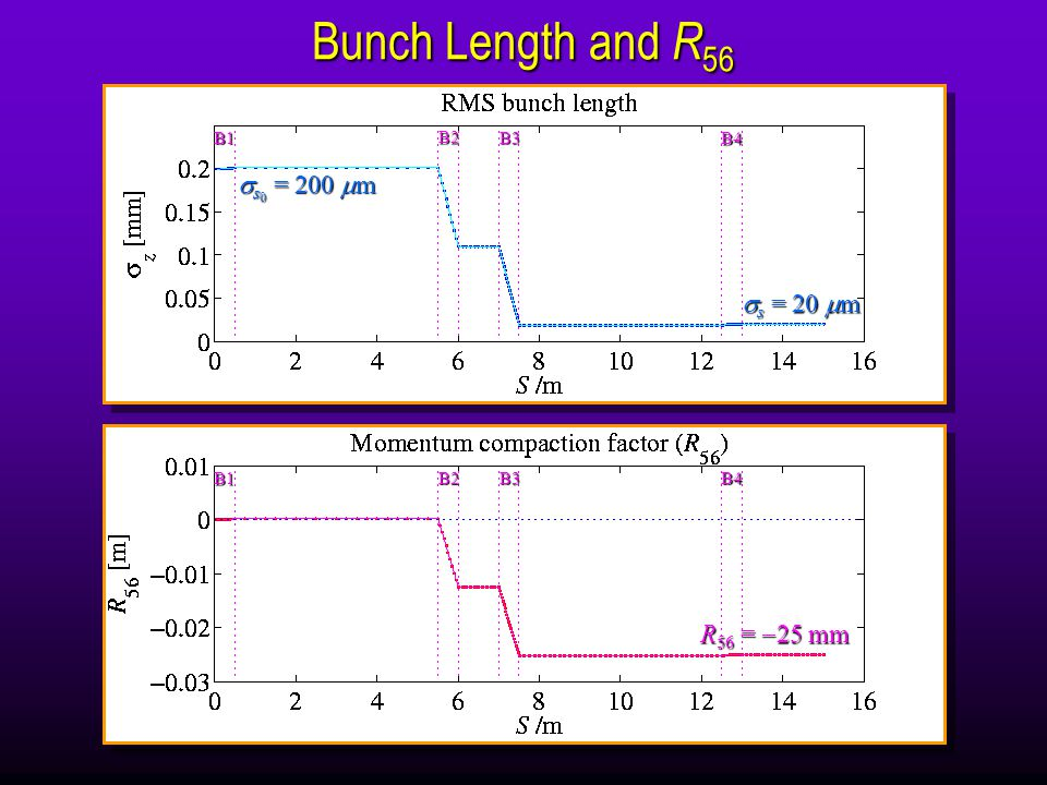 Line-Charge Validity (Derbenev et.al.) B1 B2 B3 B4 Is transverse bunch size small .