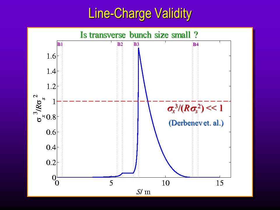 (s) (s) Betatron Amplitude per Bunch Slice (s) (s) gaussian uniform