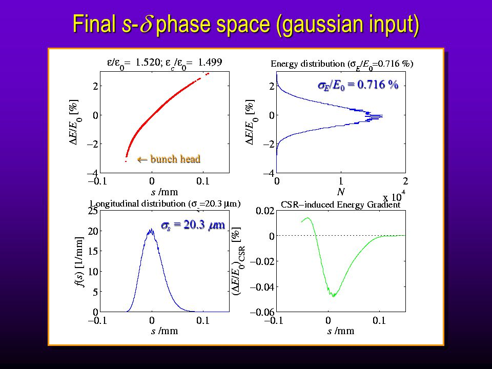 Final s -  phase space (gaussian input)  s = 20.3  m  E /E 0 = %  bunch head