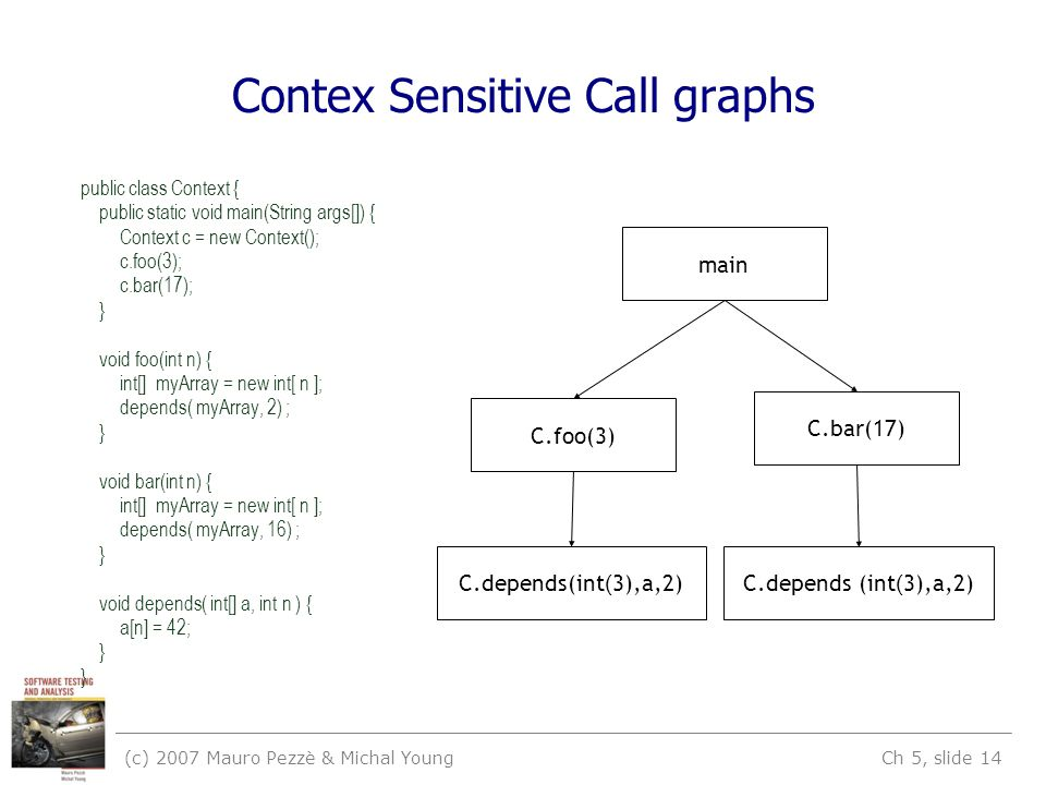 (c) 2007 Mauro Pezzè & Michal Young Ch 5, slide 14 Contex Sensitive Call graphs public class Context { public static void main(String args[]) { Context c = new Context(); c.foo(3); c.bar(17); } void foo(int n) { int[] myArray = new int[ n ]; depends( myArray, 2) ; } void bar(int n) { int[] myArray = new int[ n ]; depends( myArray, 16) ; } void depends( int[] a, int n ) { a[n] = 42; } main C.foo(3) C.bar(17) C.depends(int ( 3),a,2)