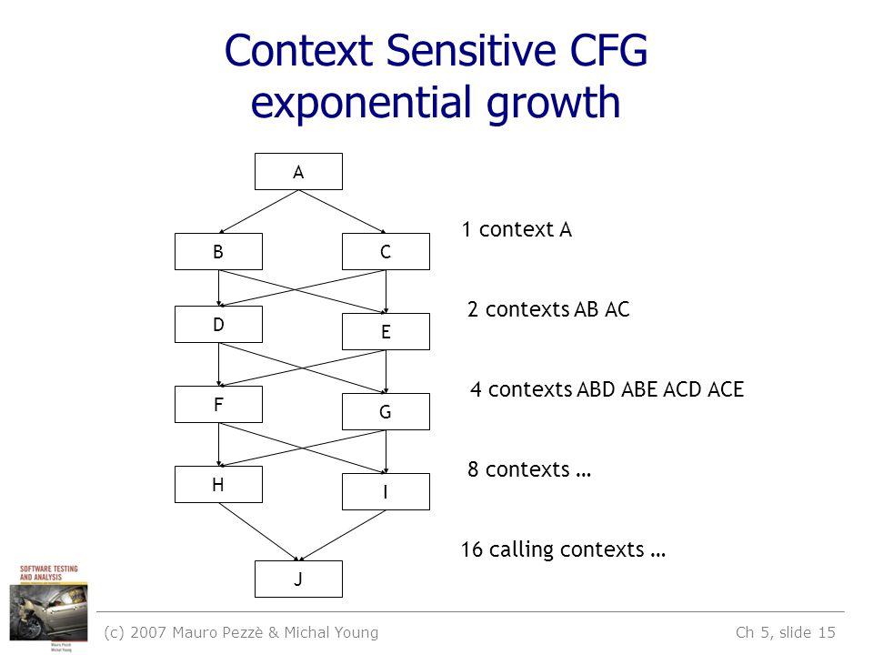 (c) 2007 Mauro Pezzè & Michal Young Ch 5, slide 15 Context Sensitive CFG exponential growth A B D F H C E G I J 1 context A 2 contexts AB AC 4 contexts ABD ABE ACD ACE 8 contexts … 16 calling contexts …