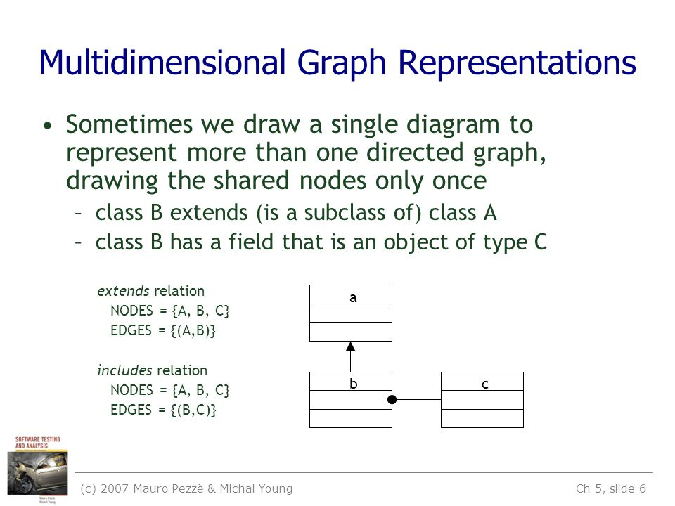 (c) 2007 Mauro Pezzè & Michal Young Ch 5, slide 6 Multidimensional Graph Representations Sometimes we draw a single diagram to represent more than one directed graph, drawing the shared nodes only once –class B extends (is a subclass of) class A –class B has a field that is an object of type C extends relation NODES = {A, B, C} EDGES = {(A,B)} includes relation NODES = {A, B, C} EDGES = {(B,C)} a bc