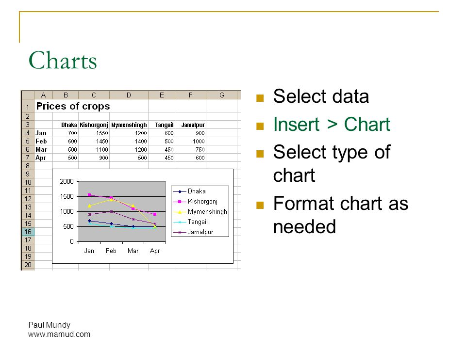 Paul Mundy www.mamud.com Charts Select data Insert > Chart Select type of chart Format chart as needed