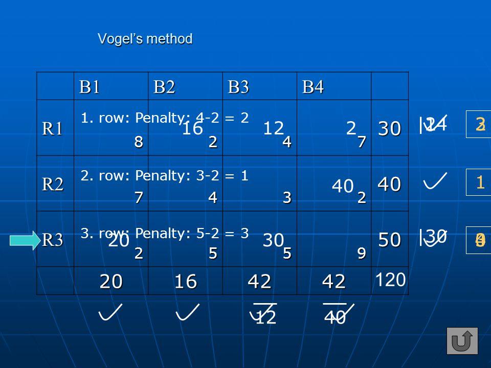 B1B2B3B4 R130 8247 R240 7432 R350 2559 20164242 120 20 12 30 16 1240 |30 2 |14 1. row: Penalty: 4-2 = 2 2. row: Penalty: 3-2 = 1 1 3. row: Penalty: 5-
