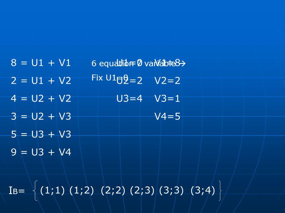 (1;1) (1;2)(2;2)(2;3)(3;3)(3;4) IB=IB= 8 = U1 + V1 2 = U1 + V2 4 = U2 + V2 3 = U2 + V3 5 = U3 + V3 9 = U3 + V4 6 equation 7 variable  Fix U1=0 U1=0V1=8 V2=2U2=2 V3=1U3=4 V4=5