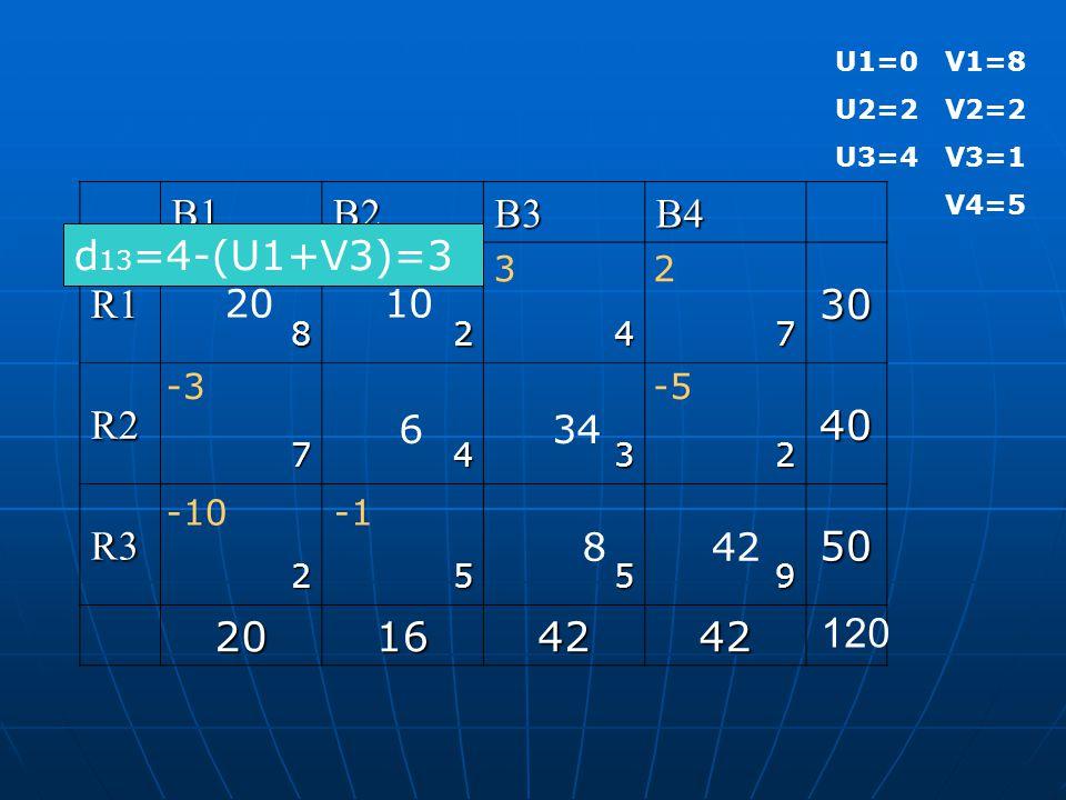U1=0 V1=8 U2=2 V2=2 U3=4 V3=1 V4=5 B1B2B3B4 R130 8247 R240 7432 R350 2559 20164242 120 20 42 10 634 8 d 13 =4-(U1+V3)=3 3 -10 -3-5 2