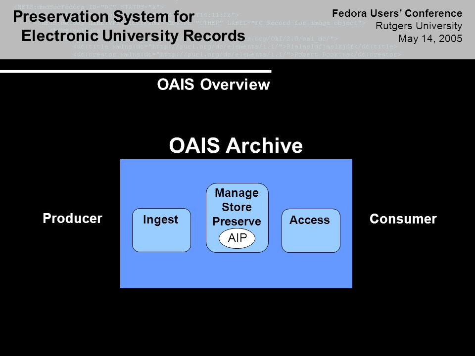 Preservation System for Electronic University Records Fedora Users' Conference Rutgers University May 14, 2005 Producer OAIS Archive Consumer Manage Store Preserve Access Ingest DIP OAIS Overview