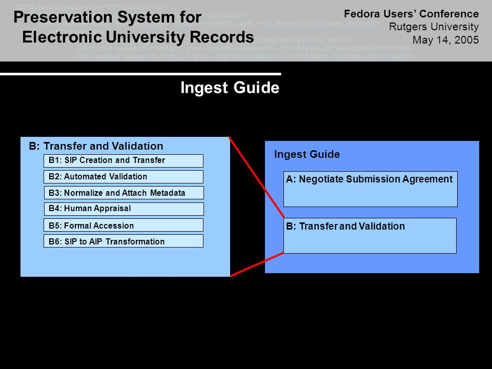 Preservation System for Electronic University Records Fedora Users' Conference Rutgers University May 14, 2005 Ingest Guide Trustworthy Ingest Process Maintained Level of Authenticity