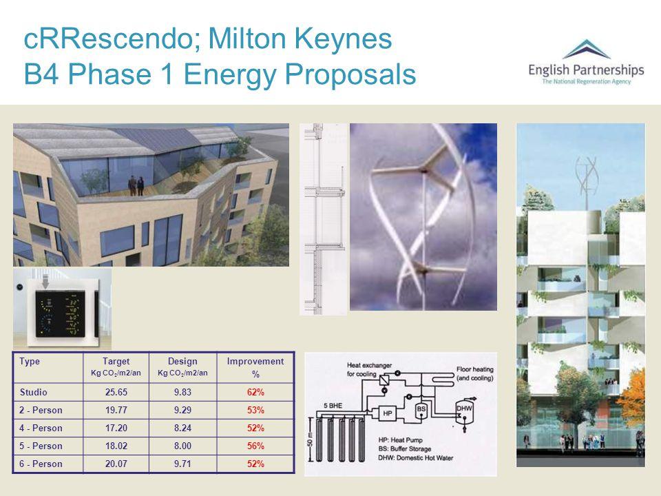 cRRescendo; Milton Keynes B4 Phase 1 Energy Proposals TypeTarget Kg CO 2 /m2/an Design Kg CO 2 /m2/an Improvement % Studio25.659.8362% 2 - Person19.77