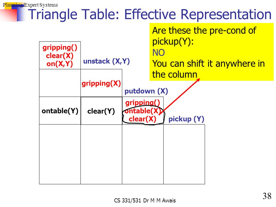 38 Planning/Expert Systems CS 331/531 Dr M M Awais Triangle Table: Effective Representation gripping() clear(X) on(X,Y) unstack (X,Y) gripping(X) grip