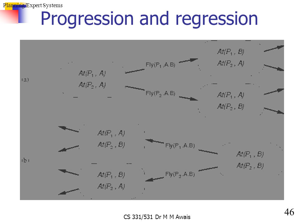 46 Planning/Expert Systems CS 331/531 Dr M M Awais Progression and regression