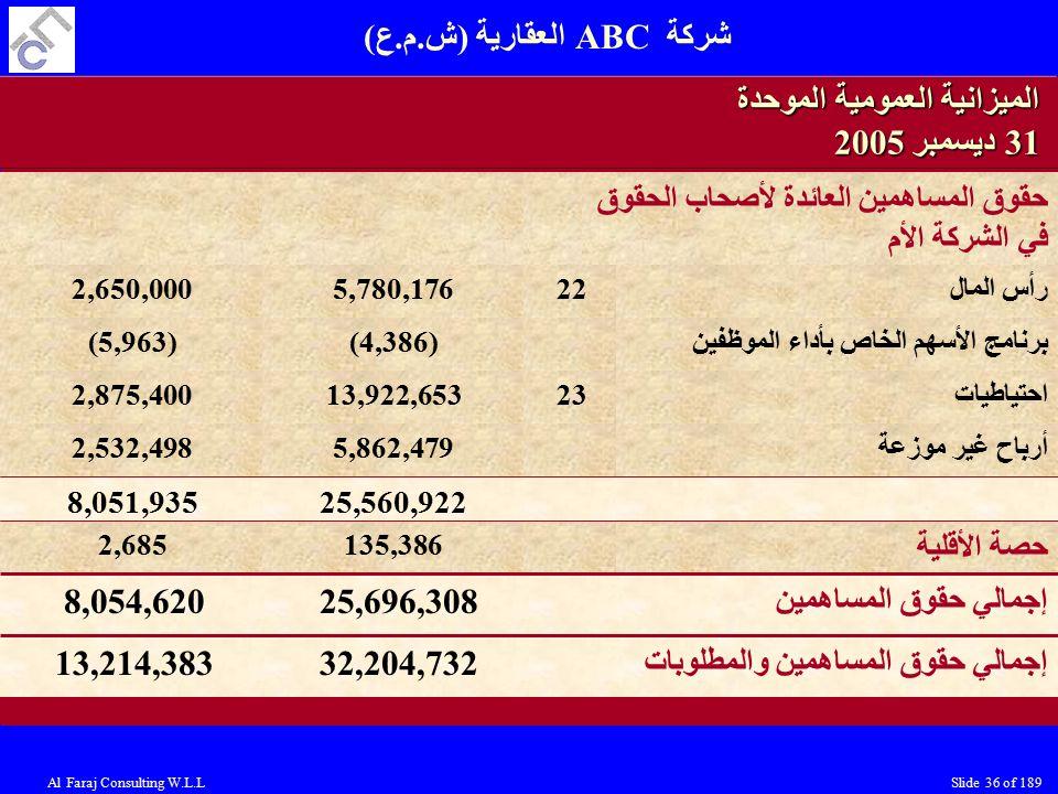 Al Faraj Consulting W.L.LSlide 36 of 189 الميزانية العمومية الموحدة 31 ديسمبر 2005 رأس المال225,780,1762,650,000 برنامج الأسهم الخاص بأداء الموظفين(4,386)(5,963) احتياطيات2313,922,6532,875,400 25,560,9228,051,935 حصة الأقلية 135,3862,685 إجمالي حقوق المساهمين 25,696,3088,054,620 حقوق المساهمين العائدة لأصحاب الحقوق في الشركة الأم أرباح غير موزعة5,862,4792,532,498 إجمالي حقوق المساهمين والمطلوبات 32,204,73213,214,383 شركة ABC العقارية (ش.م.ع)