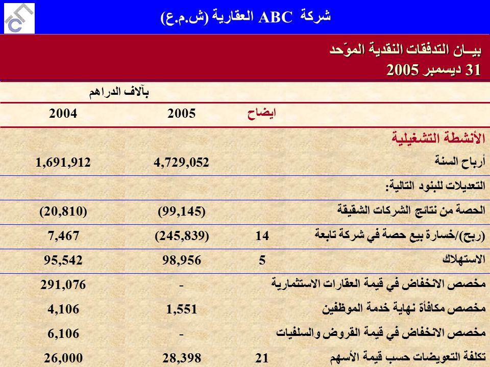 Al Faraj Consulting W.L.LSlide 47 of 189 أرباح السنة4,729,0521,691,912 الأنشطة التشغيلية ايضاح20052004 بآلاف الدراهم بيــان التدفقات النقدية الموّحد 31 ديسمبر 2005 التعديلات للبنود التالية: الحصة من نتائج الشركات الشقيقة(99,145)(20,810) (ربح)/خسارة بيع حصة في شركة تابعة14(245,839)7,467 الاستهلاك598,95695,542 -291,076 مخصص مكافأة نهاية خدمة الموظفين1,5514,106 -6,106 تكلفة التعويضات حسب قيمة الأسهم2128,39826,000 مخصص الانخفاض في قيمة العقارات الاستثمارية مخصص الانخفاض في قيمة القروض والسلفيات شركة ABC العقارية (ش.م.ع)