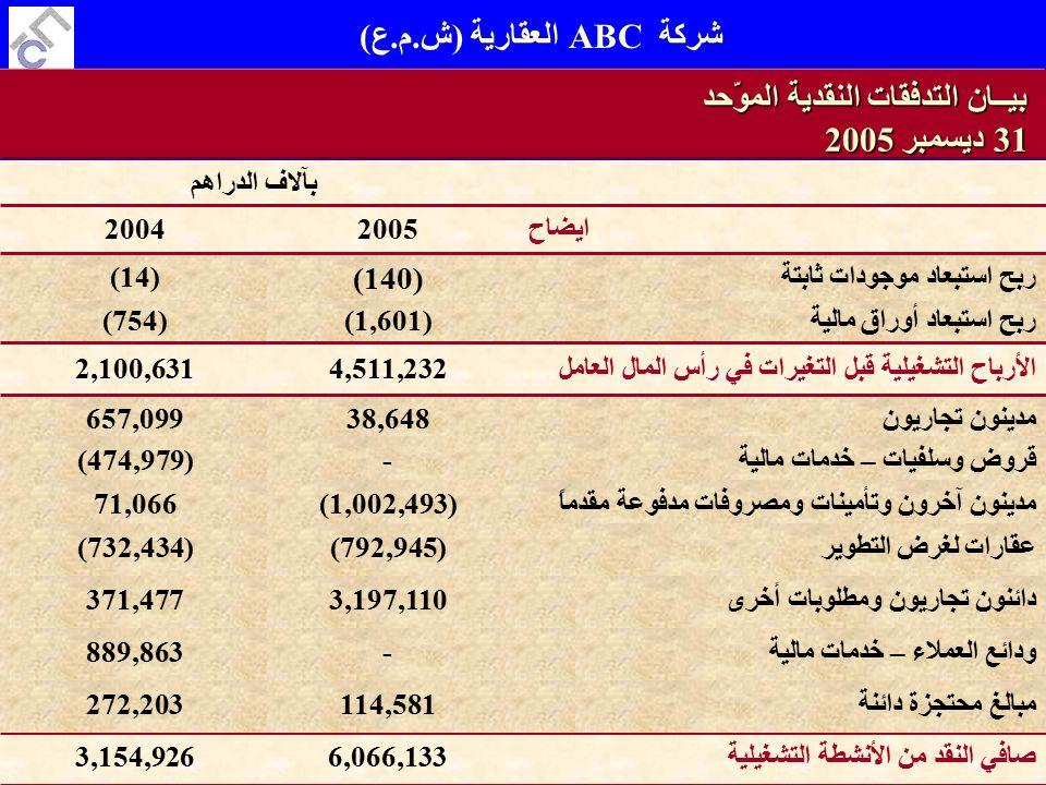 Al Faraj Consulting W.L.LSlide 48 of 189 ربح استبعاد أوراق مالية(1,601)(754) ربح استبعاد موجودات ثابتة (140) (14) ايضاح20052004 بآلاف الدراهم بيــان التدفقات النقدية الموّحد 31 ديسمبر 2005 مدينون تجاريون38,648657,099 قروض وسلفيات – خدمات مالية-(474,979) (1,002,493)71,066 (792,945)(732,434) 3,197,110371,477 4,511,2322,100,631الأرباح التشغيلية قبل التغيرات في رأس المال العامل مدينون آخرون وتأمينات ومصروفات مدفوعة مقدماً عقارات لغرض التطوير دائنون تجاريون ومطلوبات أخرى 6,066,1333,154,926صافي النقد من الأنشطة التشغيلية -889,863ودائع العملاء – خدمات مالية 114,581272,203مبالغ محتجزة دائنة شركة ABC العقارية (ش.م.ع)