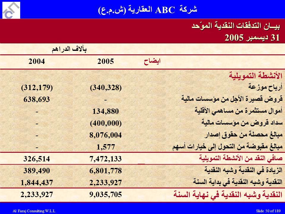 Al Faraj Consulting W.L.LSlide 50 of 189 النقدية وشبه النقدية في نهاية السنة 9,035,7052,233,927 389,4906,801,778الزيادة في النقدية وشبه النقدية الأنشطة التمويلية ايضاح20052004 بآلاف الدراهم بيــان التدفقات النقدية الموّحد 31 ديسمبر 2005 أرباح موزعة(340,328)(312,179) قروض قصيرة الأجل من مؤسسات مالية-638,693 أموال مستثمرة من مساهمي الأقلية134,880- سداد قروض من مؤسسات مالية(400,000)- مبالغ محصلة من حقوق إصدار8,076,004- مبالغ مقبوضة من التحول إلى خيارات أسهم1,577- 7,472,133326,514صافي النقد من الأنشطة التمويلية 1,844,4372,233,927النقدية وشبه النقدية في بداية السنة شركة ABC العقارية (ش.م.ع)