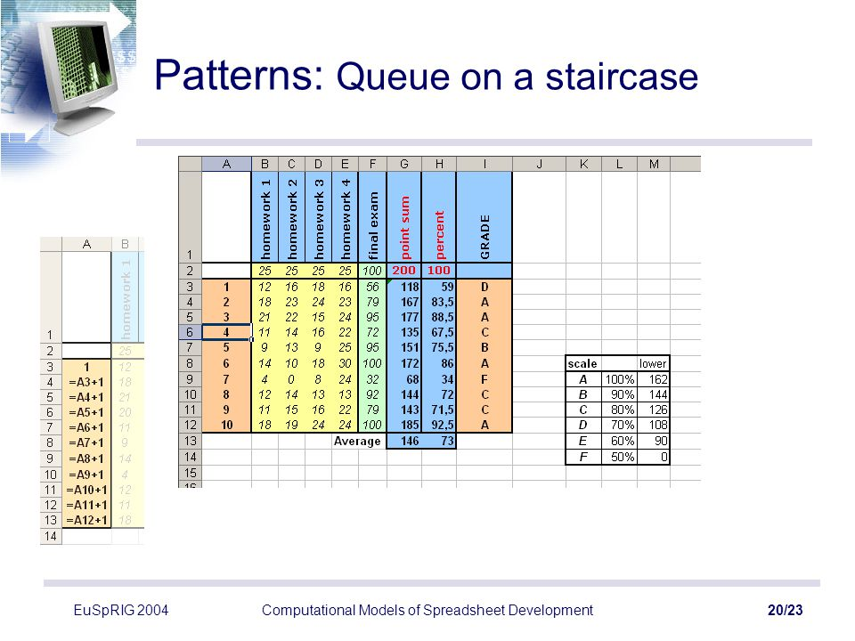 EuSpRIG 2004Computational Models of Spreadsheet Development20/23 Patterns: Queue on a staircase