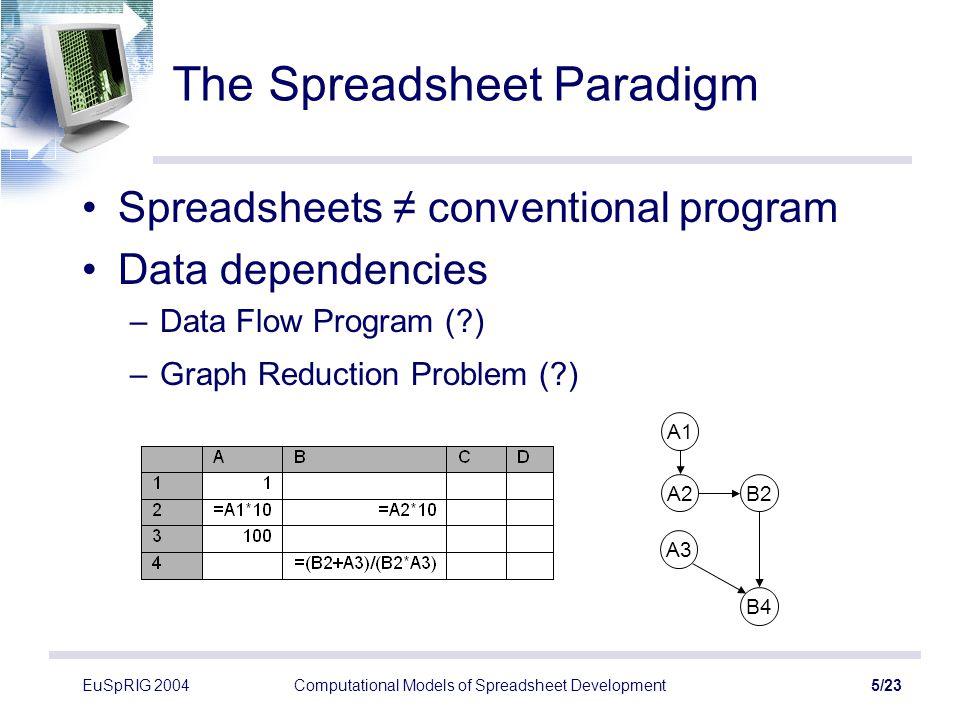 EuSpRIG 2004Computational Models of Spreadsheet Development6/23 Data Flow Semantics A1 A2 B4 A3 Data Flow Semantics Spreadsheet Semantics 100 A2B2 B4 A3 100 1 1 10 B2 0.2 100 c A1 c c A2B2 B4 1 10 100