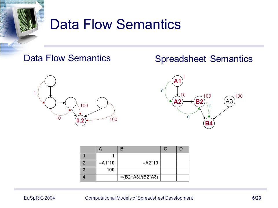 EuSpRIG 2004Computational Models of Spreadsheet Development7/23 Graph Reduction Semantics A1 A2B2 B4 A3 A2B2 B4 A3 A1 Graph Reduction Semantics Spreadsheet Semantics 1 10100 0.2 100 10 1 0.2