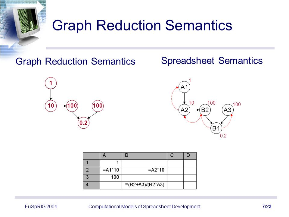EuSpRIG 2004Computational Models of Spreadsheet Development8/23 The Whole Picture Local Evaluation (of a cell's value) –graph reduction (DDG), possibly lazy Global Evaluation (changes in a cell) –change tokens (reverse DDG), eager Scope –Conventional scope hierarchy local and global (classes/blocks) –Spreadsheet's scope complete sheet portion of sheet (possibly) affected by change
