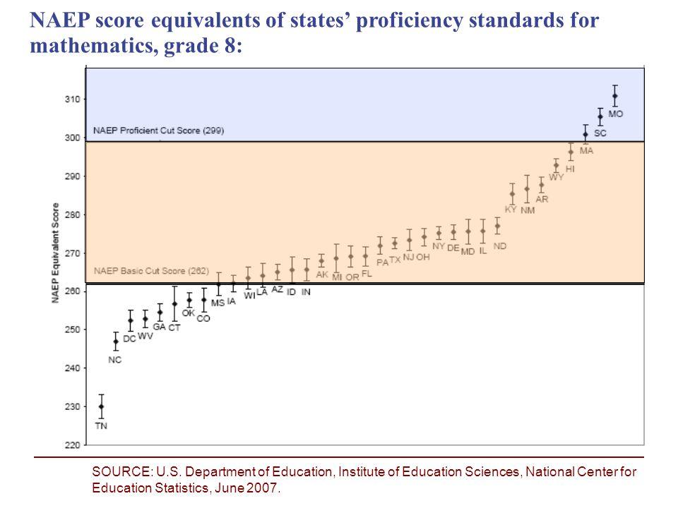 Source: National Center for Education Statistics (2007, June).