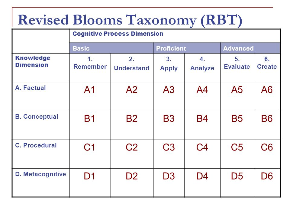 Revised Blooms Taxonomy (RBT) Cognitive Process Dimension BasicProficientAdvanced Knowledge Dimension 1.