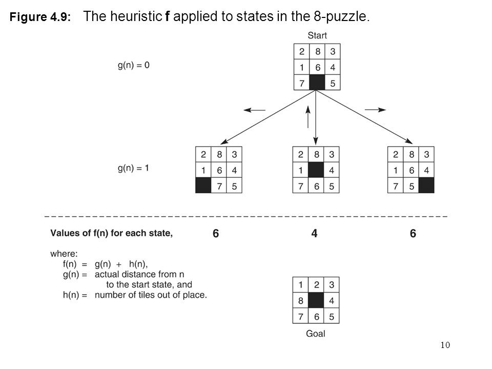 10 Figure 4.9: The heuristic f applied to states in the 8-puzzle.