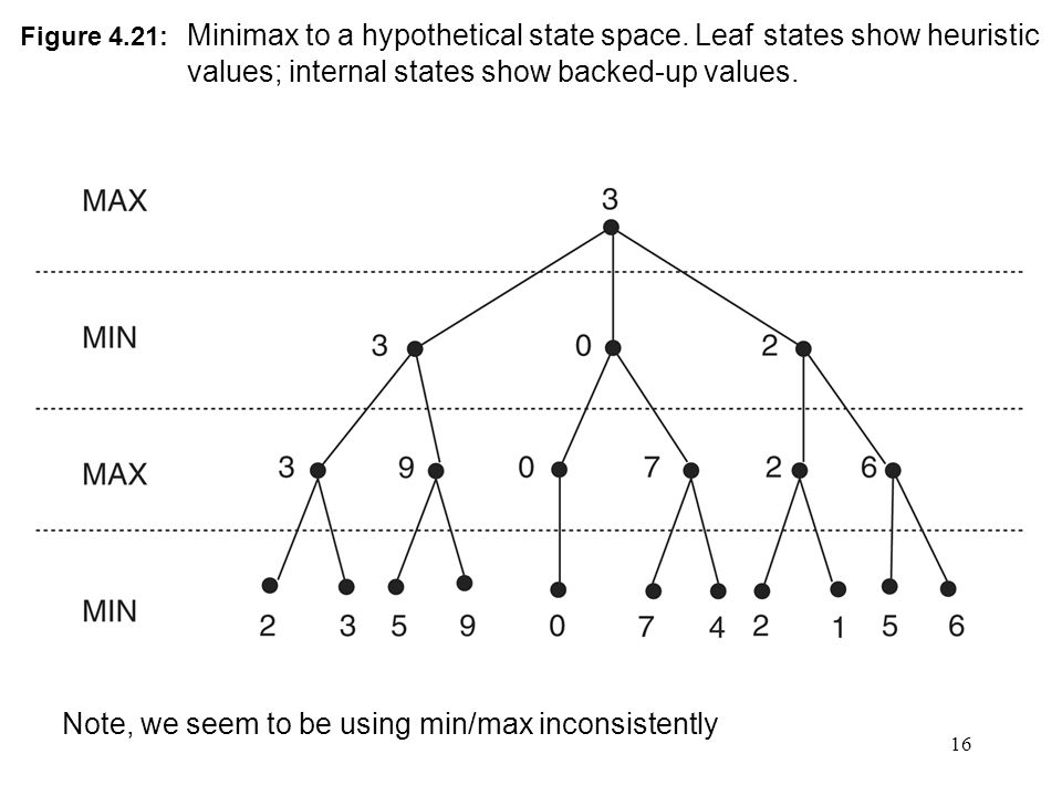 16 Figure 4.21: Minimax to a hypothetical state space.