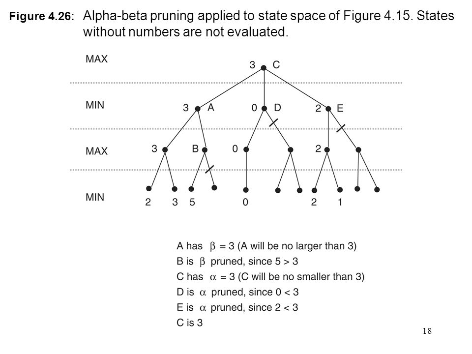 18 Figure 4.26: Alpha-beta pruning applied to state space of Figure 4.15.