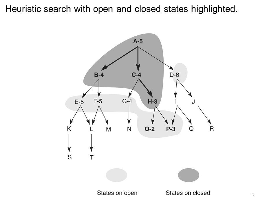 7 Heuristic search with open and closed states highlighted.